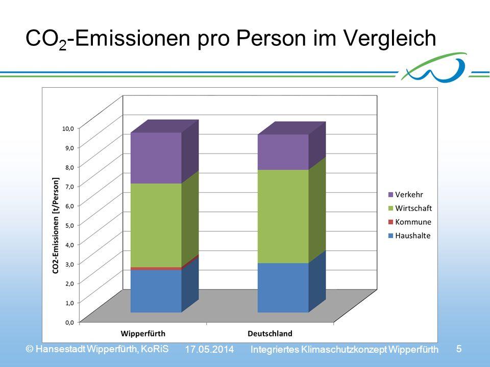 CO2-Emissionen pro Person im Vergleich