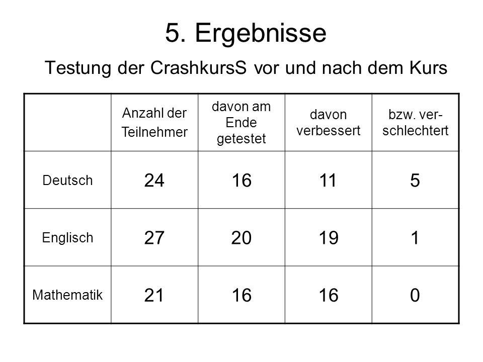 5. Ergebnisse Testung der CrashkursS vor und nach dem Kurs