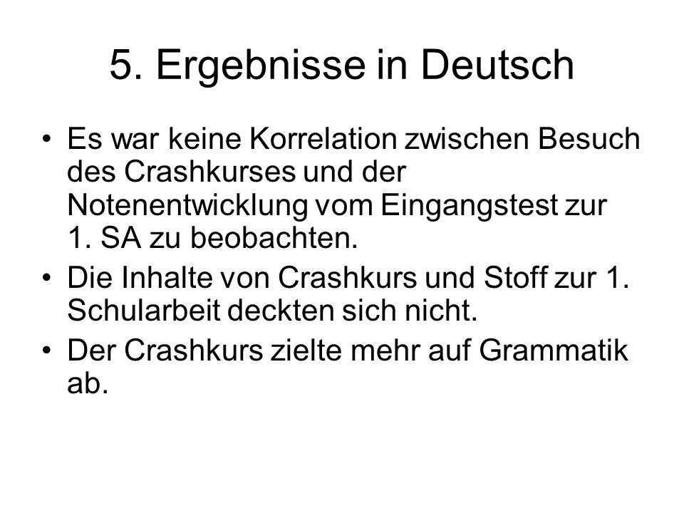 5. Ergebnisse in Deutsch Es war keine Korrelation zwischen Besuch des Crashkurses und der Notenentwicklung vom Eingangstest zur 1. SA zu beobachten.