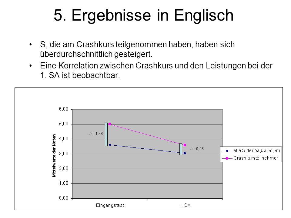 5. Ergebnisse in Englisch