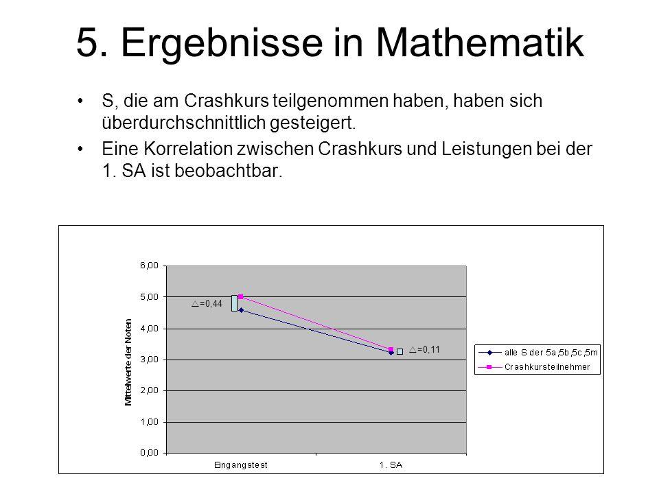 5. Ergebnisse in Mathematik