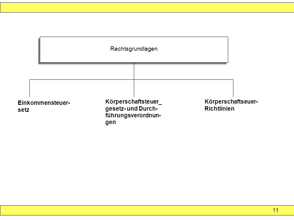 Rechtsgrundlagen Körperschaftsteuer_ gesetz- und Durch- führungsverordnun- gen. Körperschaftseuer- Richtlinien.