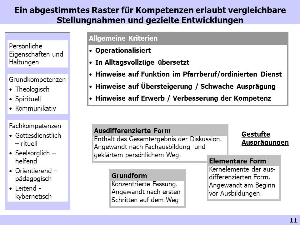 Ein abgestimmtes Raster für Kompetenzen erlaubt vergleichbare Stellungnahmen und gezielte Entwicklungen