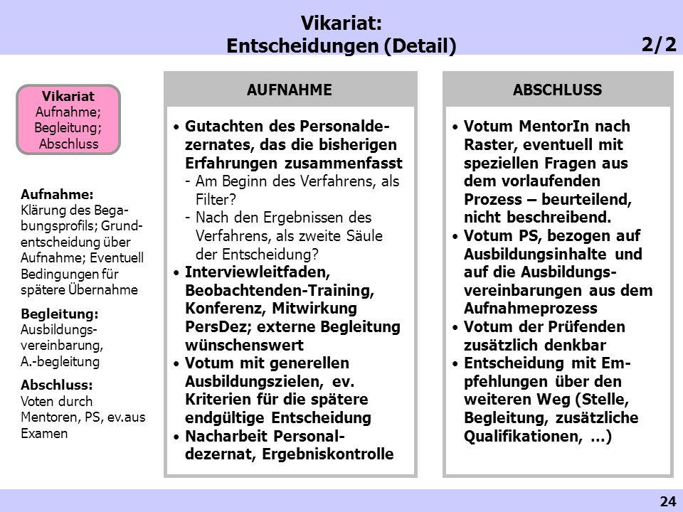 Vikariat: Entscheidungen (Detail)