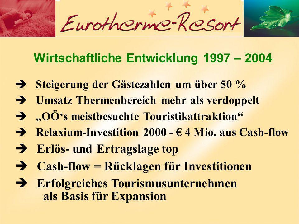 Wirtschaftliche Entwicklung 1997 – 2004