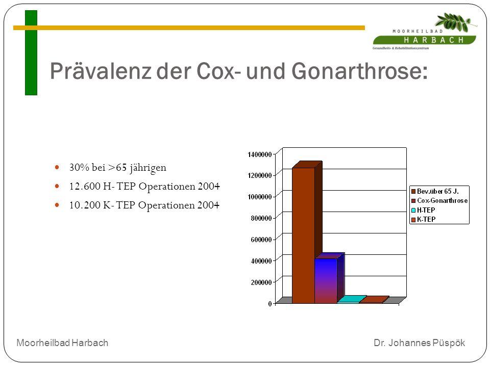 Prävalenz der Cox- und Gonarthrose:
