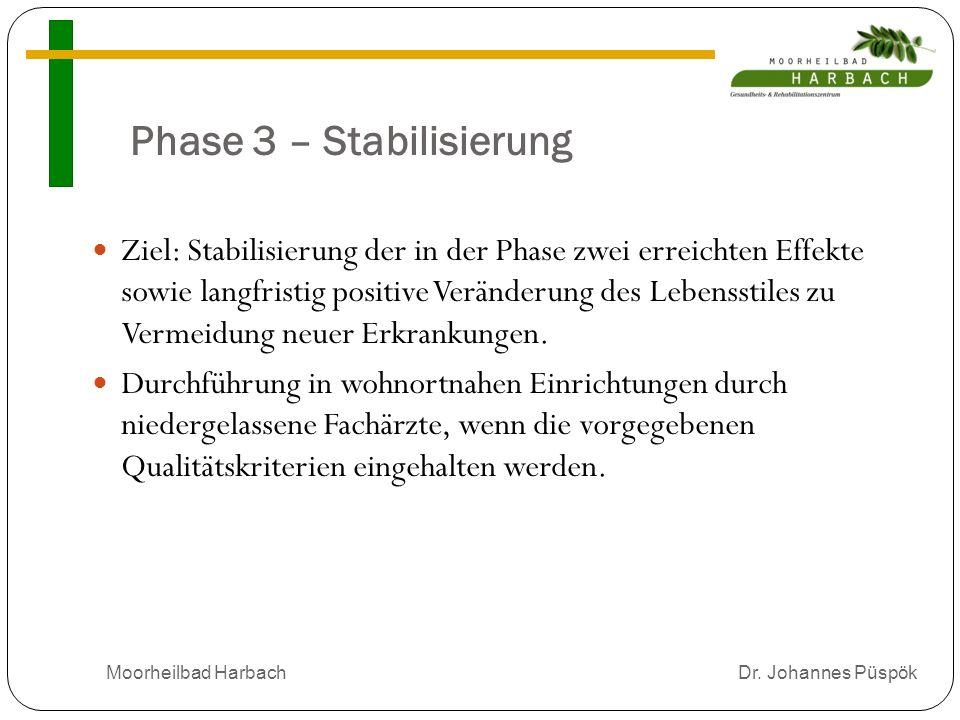 Phase 3 – Stabilisierung