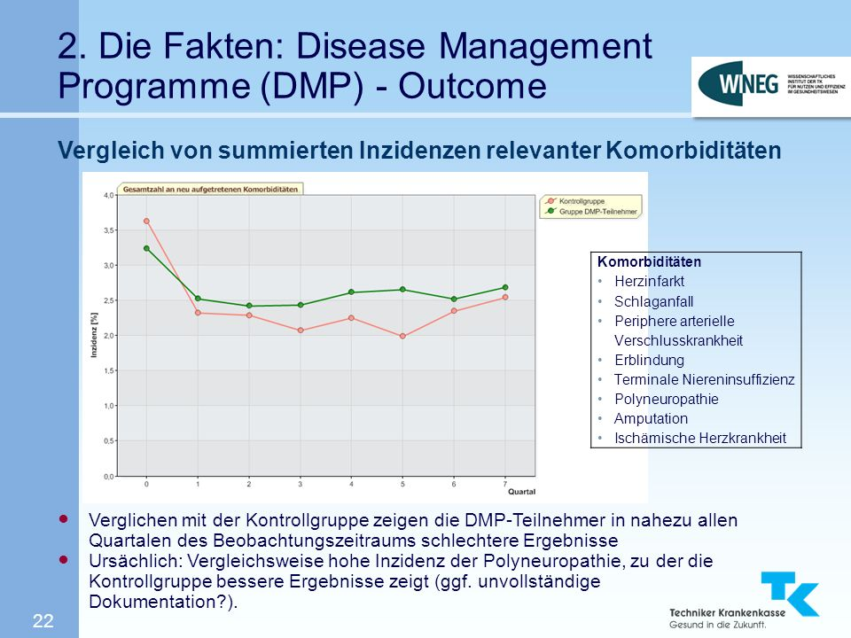 2. Die Fakten: Disease Management Programme (DMP) - Outcome