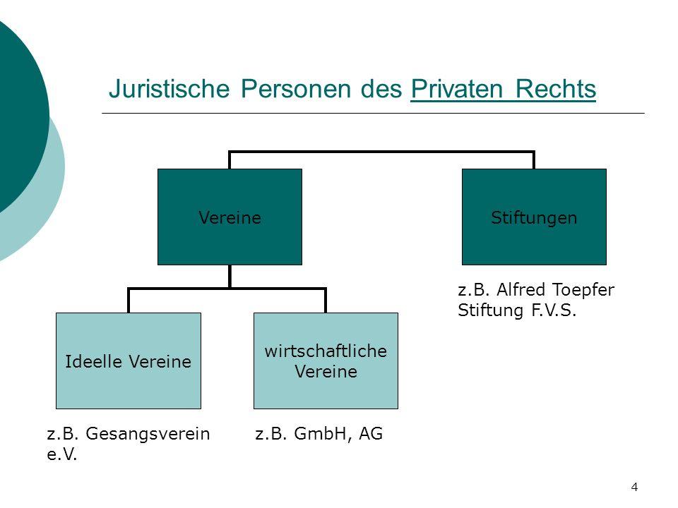 Juristische Personen des Privaten Rechts