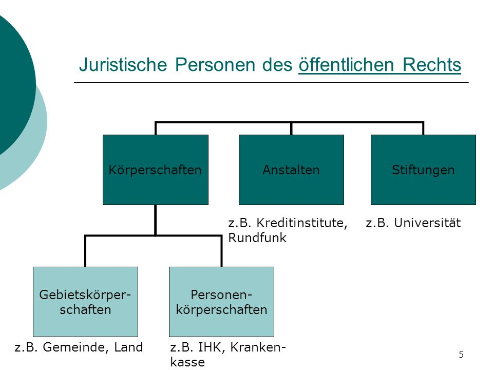 Juristische Personen des öffentlichen Rechts