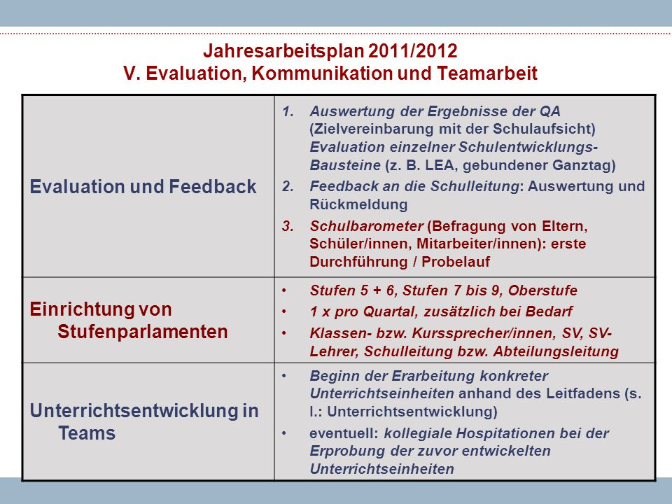 Evaluation und Feedback