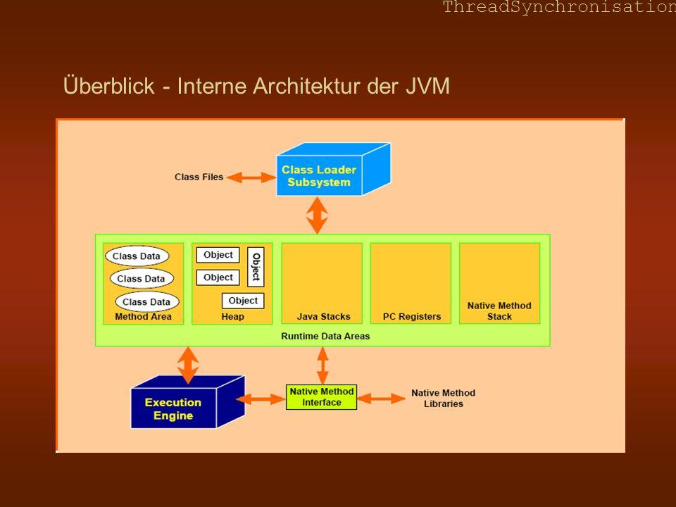Überblick - Interne Architektur der JVM