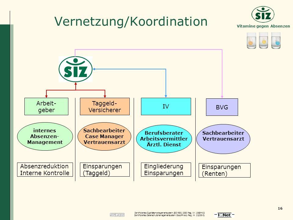 Vernetzung/Koordination