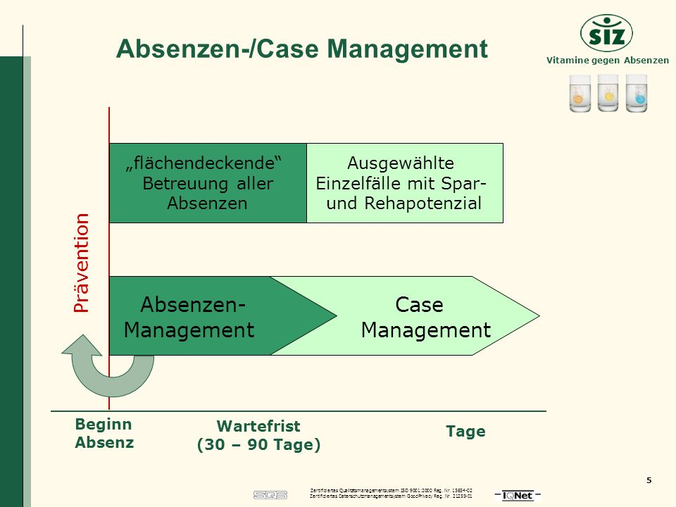 Absenzen-/Case Management