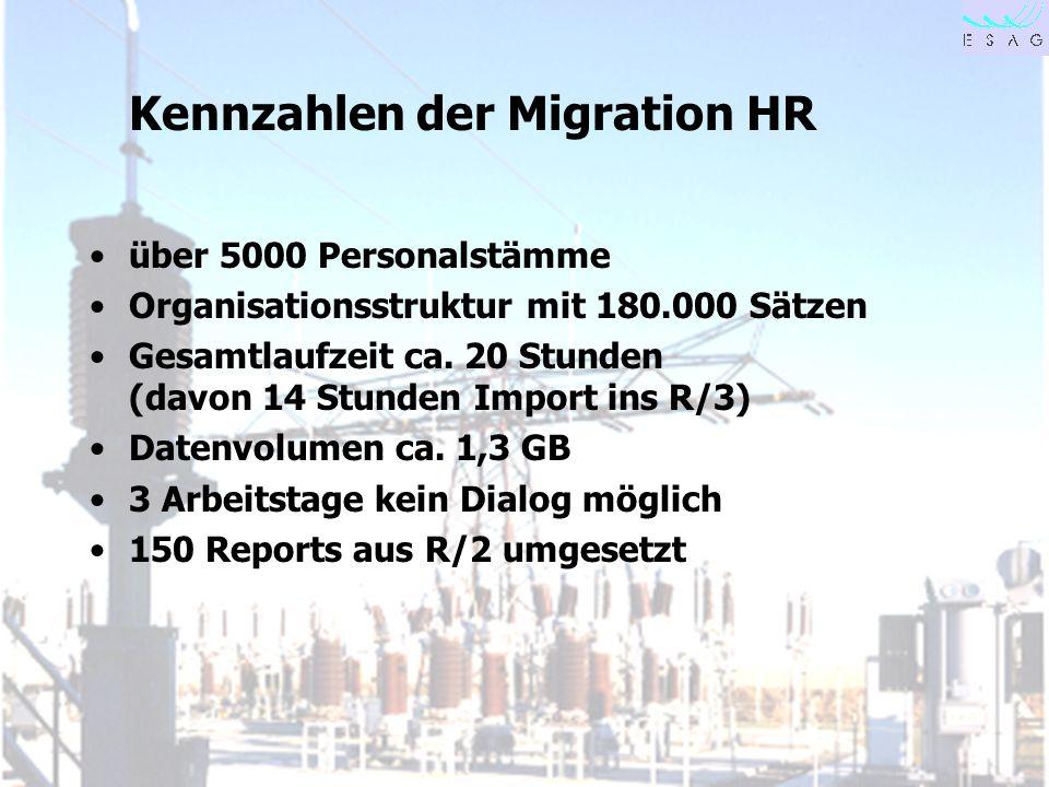 Kennzahlen der Migration HR