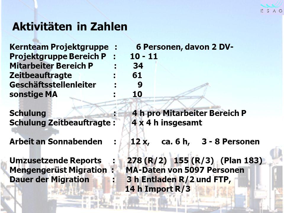 Aktivitäten in Zahlen Kernteam Projektgruppe : 6 Personen, davon 2 DV-Projektgruppe Bereich P : 10 - 11.