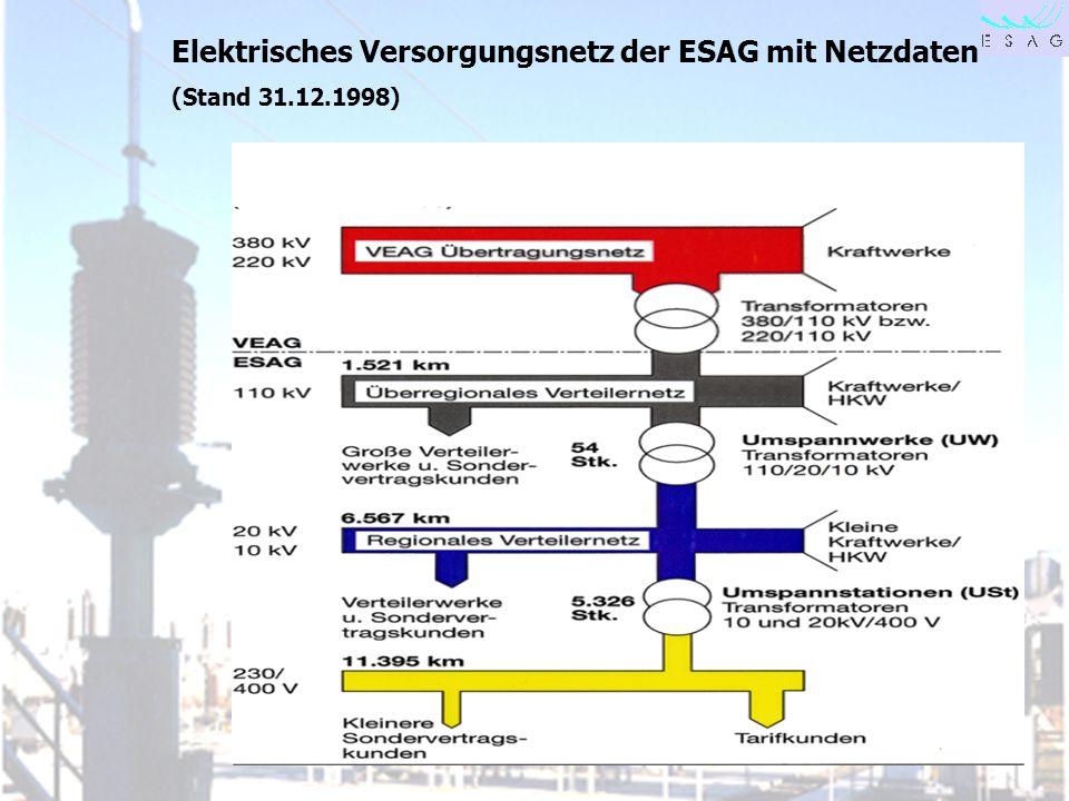 Elektrisches Versorgungsnetz der ESAG mit Netzdaten