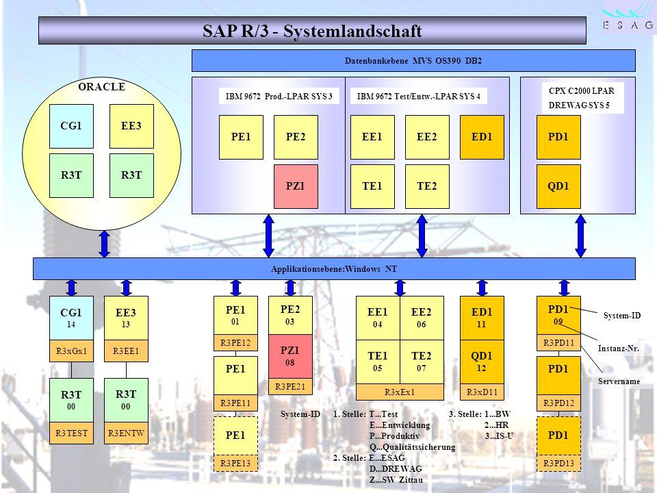 SAP R/3 - Systemlandschaft