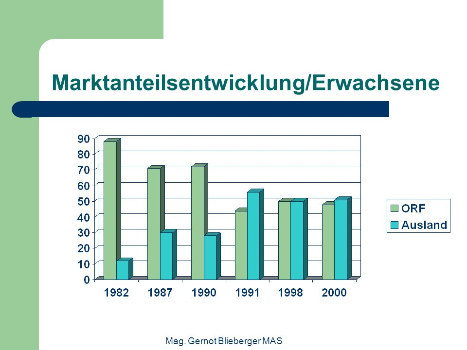 Marktanteilsentwicklung/Erwachsene