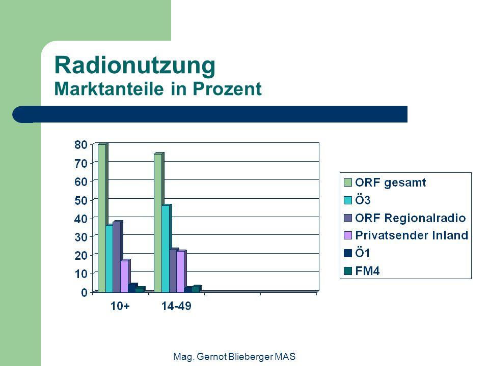 Radionutzung Marktanteile in Prozent