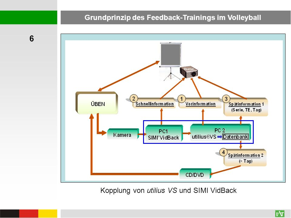 Grundprinzip des Feedback-Trainings im Volleyball