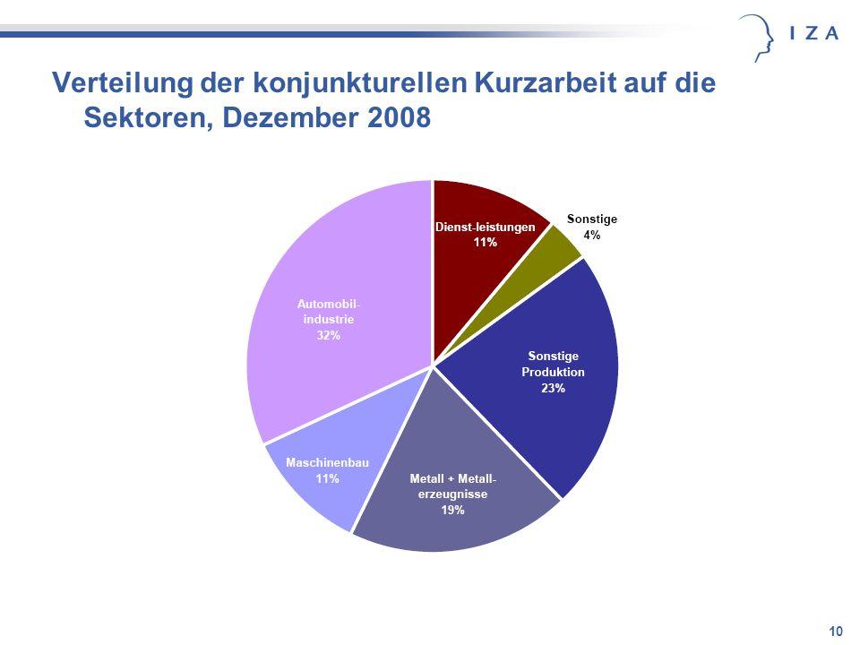 Verteilung der konjunkturellen Kurzarbeit auf die Sektoren, Dezember 2008