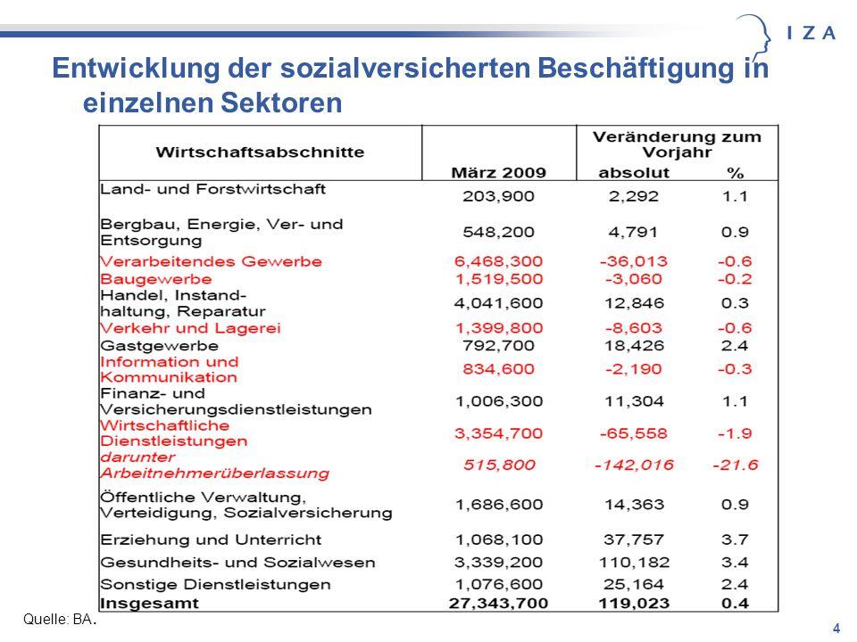 Entwicklung der sozialversicherten Beschäftigung in einzelnen Sektoren