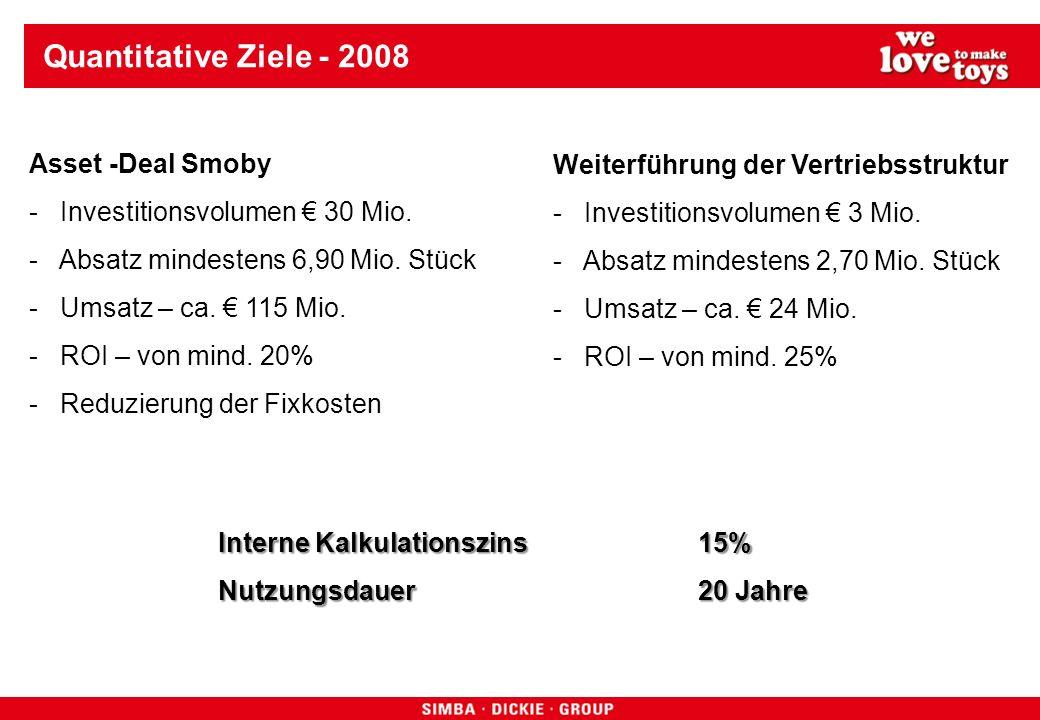Quantitative Ziele - 2008 Weiterführung der Vertriebsstruktur