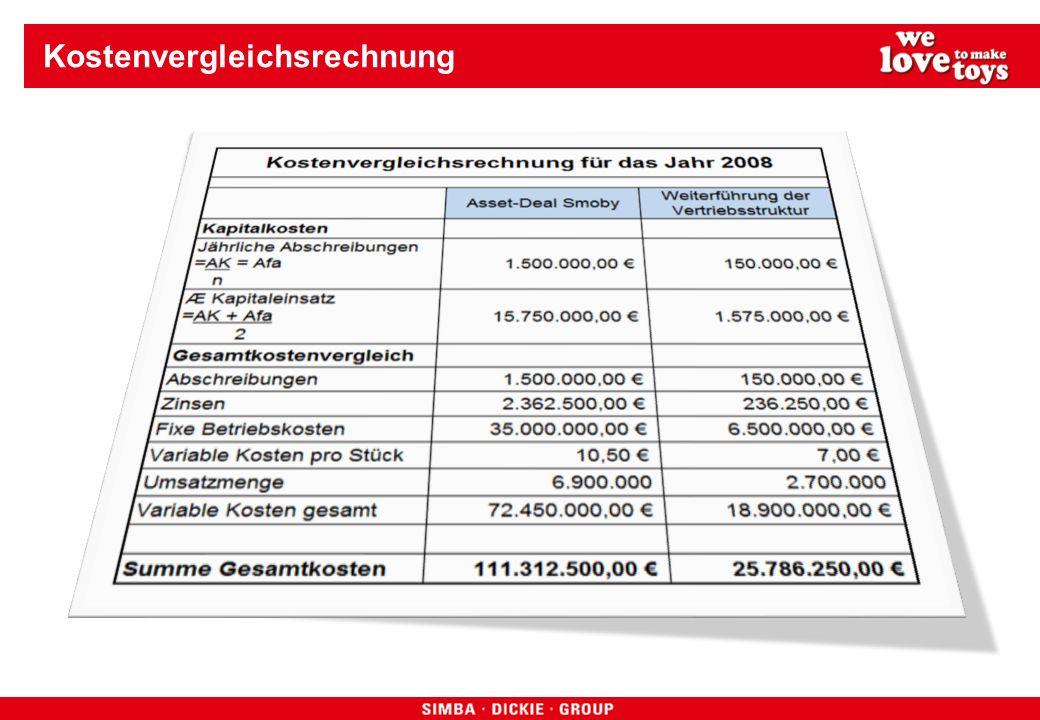 Kostenvergleichsrechnung