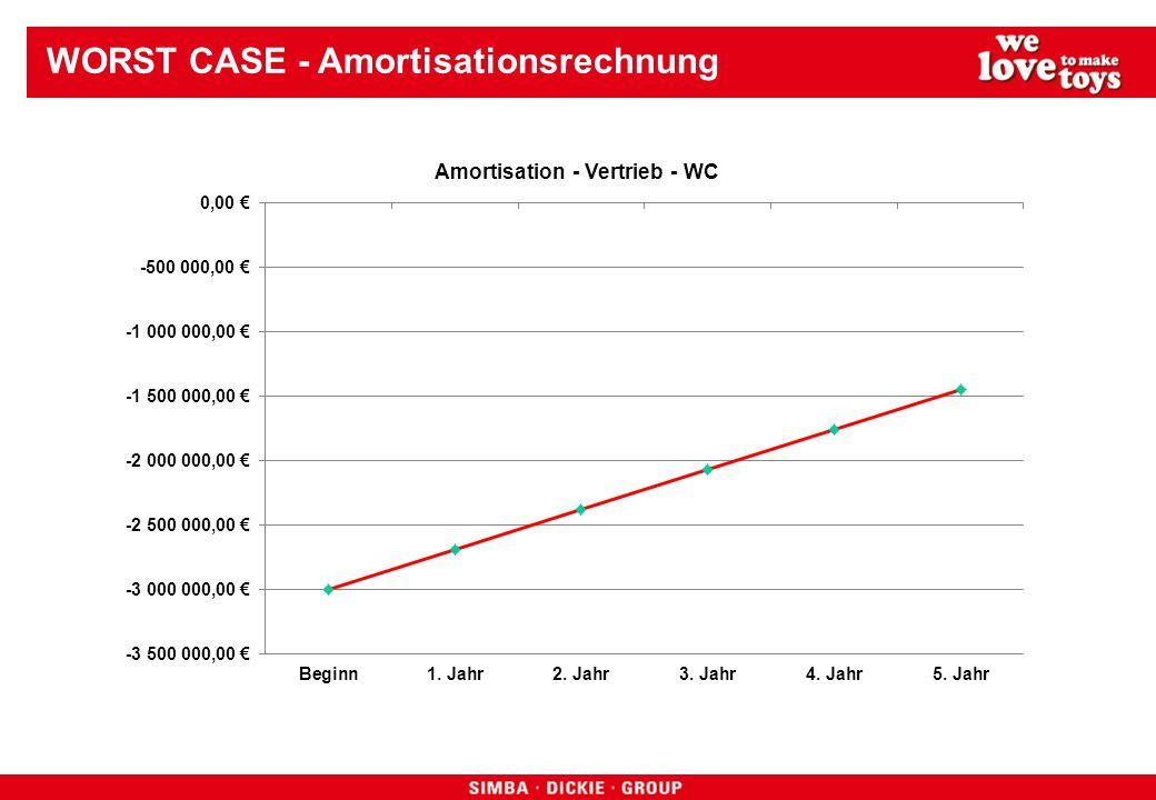 WORST CASE - Amortisationsrechnung