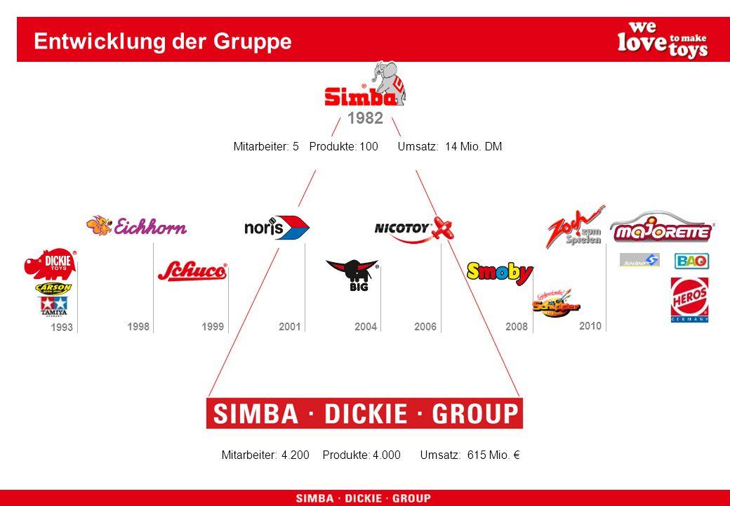 Entwicklung der Gruppe