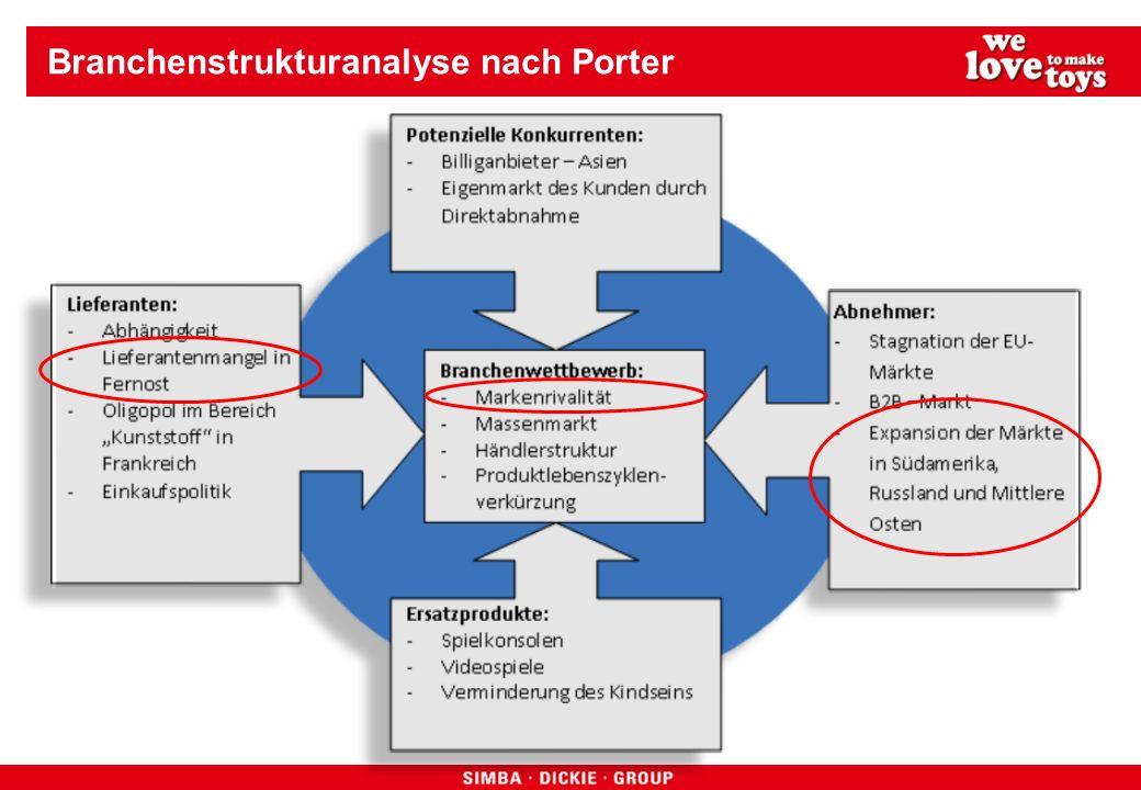 Branchenstrukturanalyse nach Porter