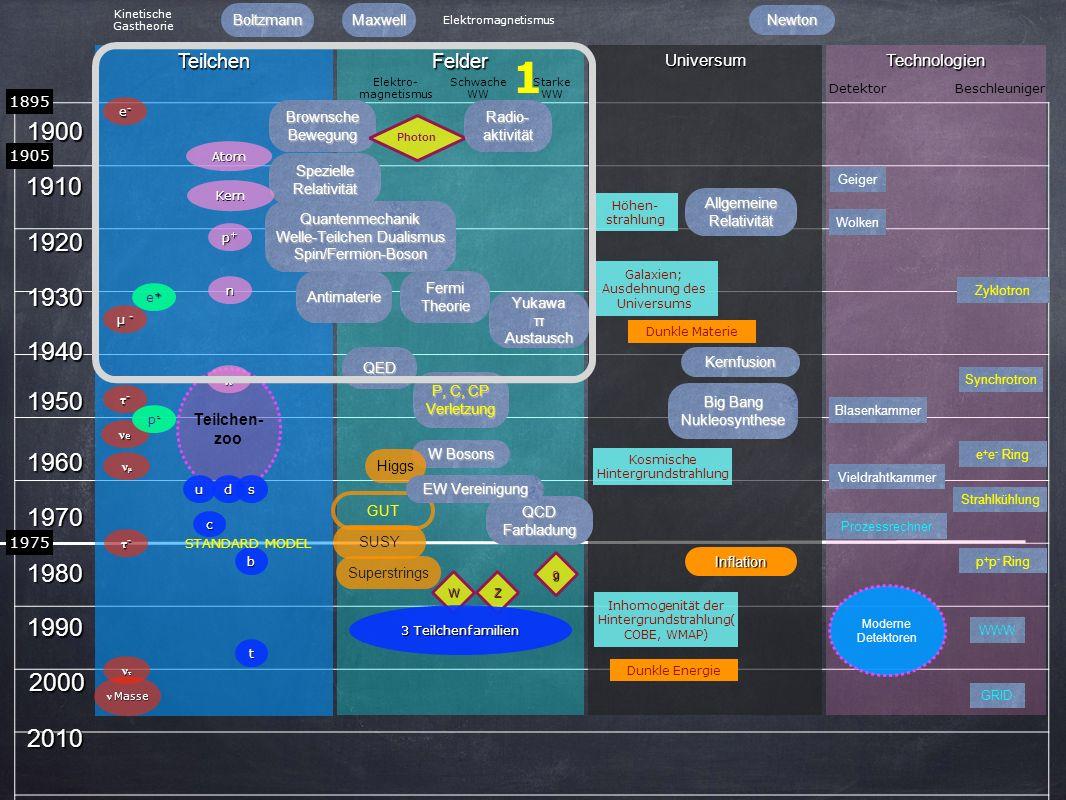 Kinetische Gastheorie. Boltzmann. Maxwell. Elektromagnetismus. Newton. 1. Teilchen. Felder. Universum.