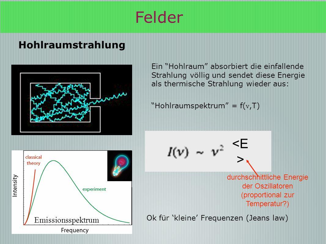 Felder <E> Hohlraumstrahlung Emissionsspektrum