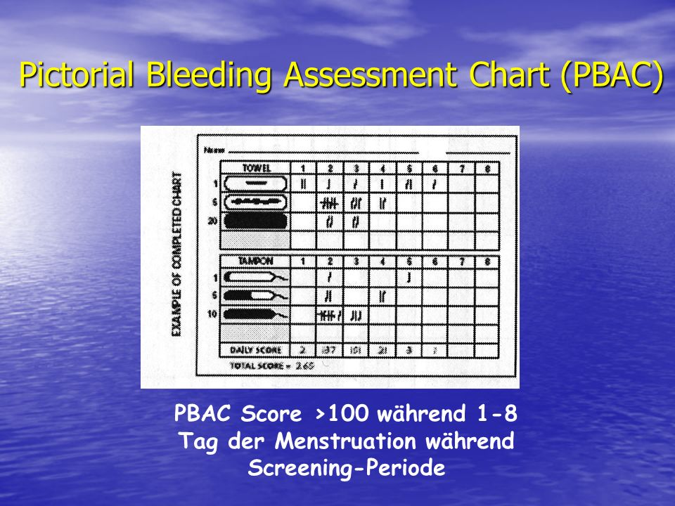 Pictorial Bleeding Assessment Chart (PBAC)