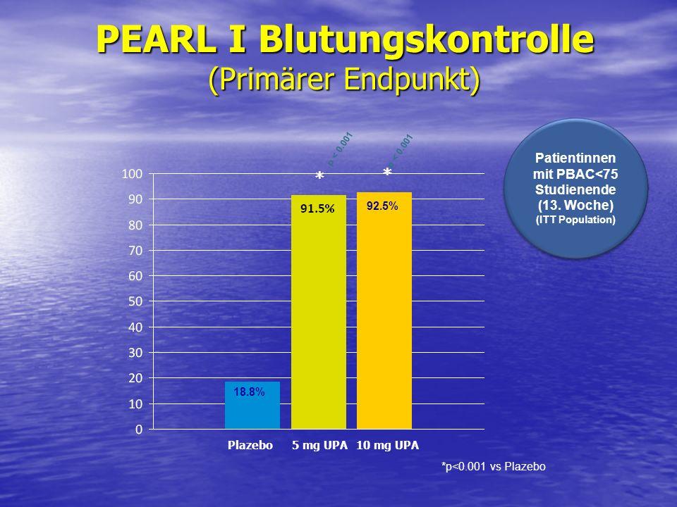 PEARL I Blutungskontrolle (Primärer Endpunkt)