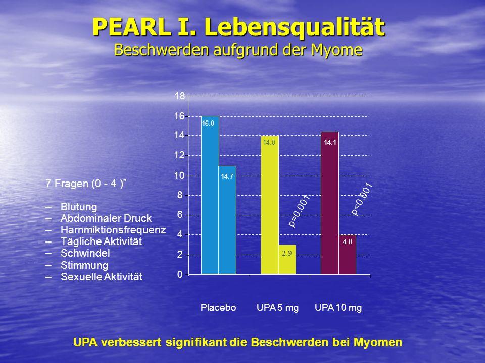 PEARL I. Lebensqualität Beschwerden aufgrund der Myome
