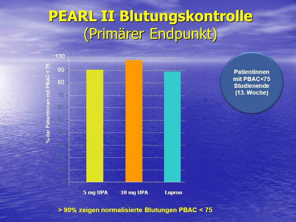 PEARL II Blutungskontrolle (Primärer Endpunkt)