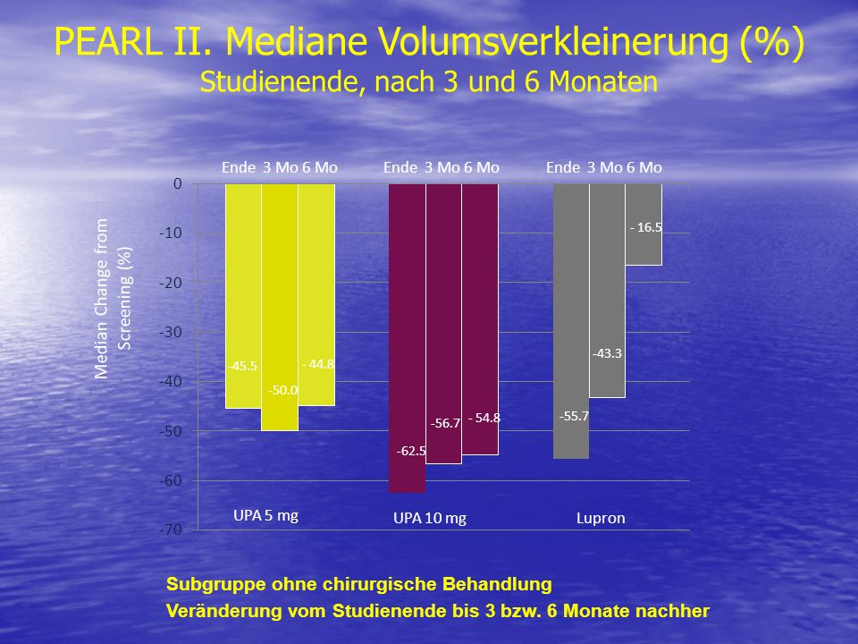 PEARL II. Mediane Volumsverkleinerung (%)