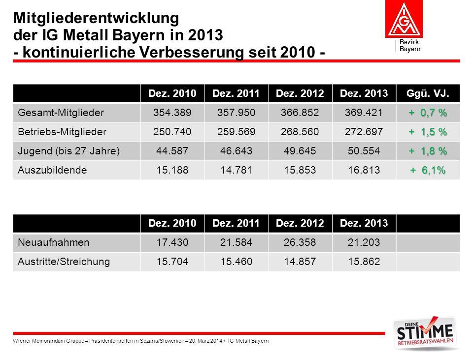 Mitgliederentwicklung der IG Metall Bayern in 2013 - kontinuierliche Verbesserung seit 2010 -
