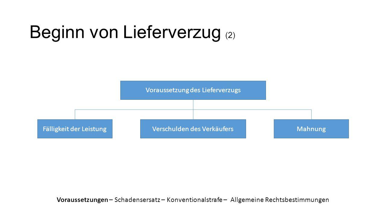 Beginn von Lieferverzug (2)