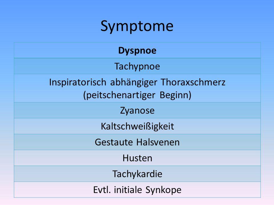 Inspiratorisch abhängiger Thoraxschmerz (peitschenartiger Beginn)