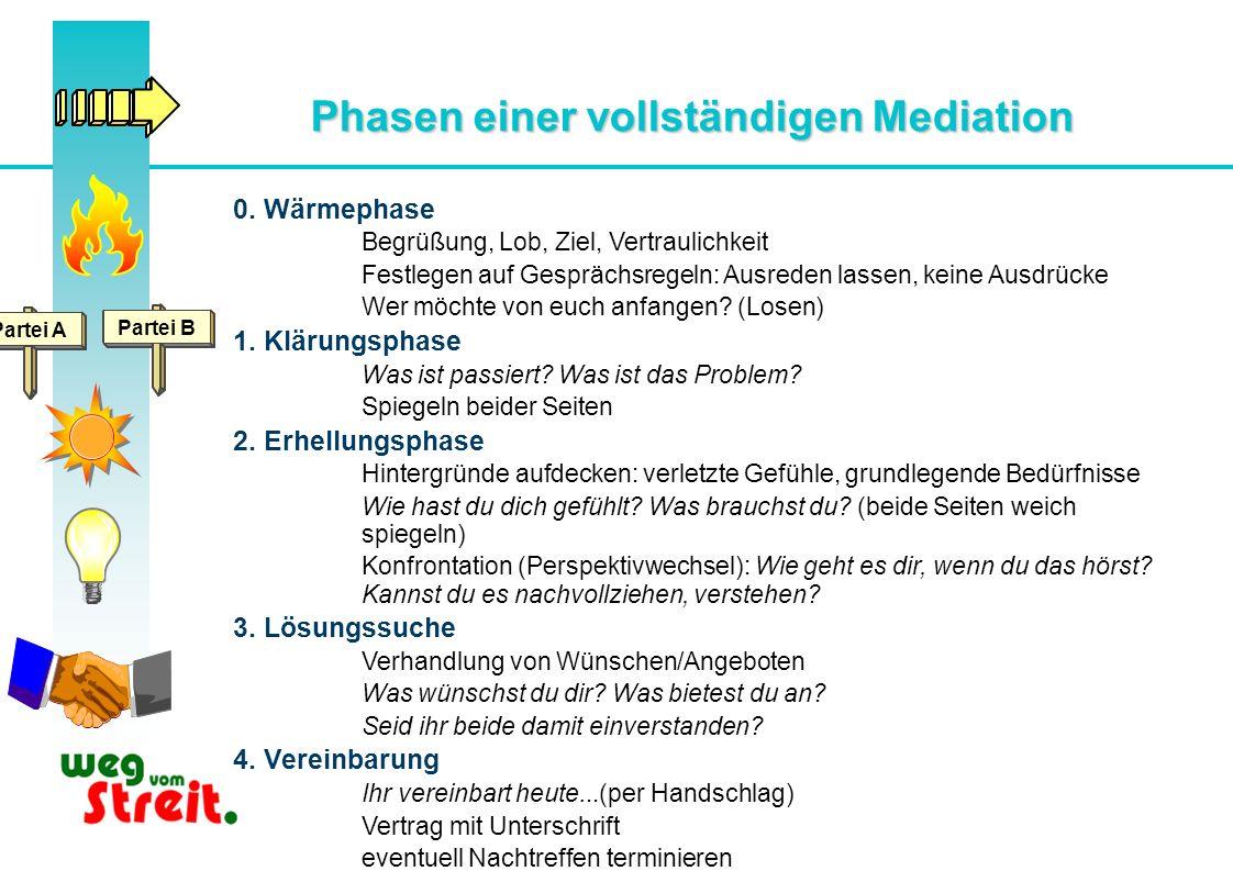 Phasen einer vollständigen Mediation