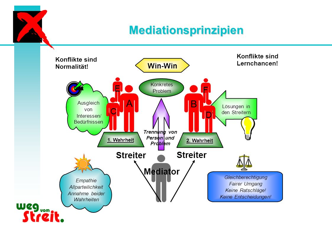 Mediationsprinzipien Trennung von Person und Problem