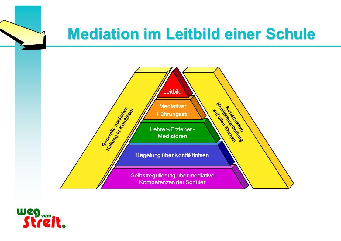 Mediation im Leitbild einer Schule