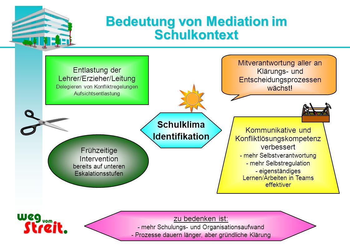 Bedeutung von Mediation im Schulkontext