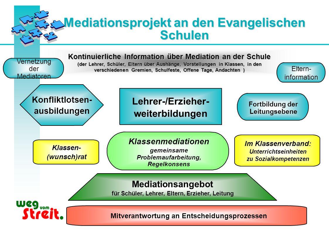 Mediationsprojekt an den Evangelischen Schulen