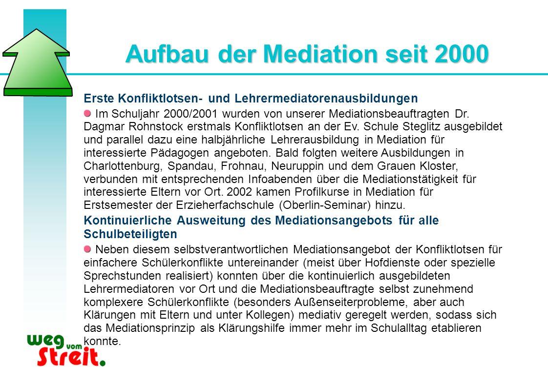 Aufbau der Mediation seit 2000