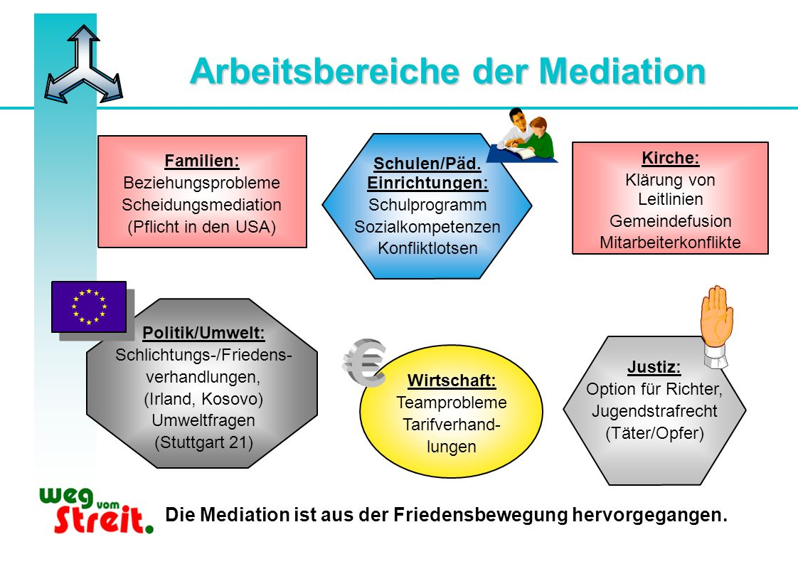Arbeitsbereiche der Mediation