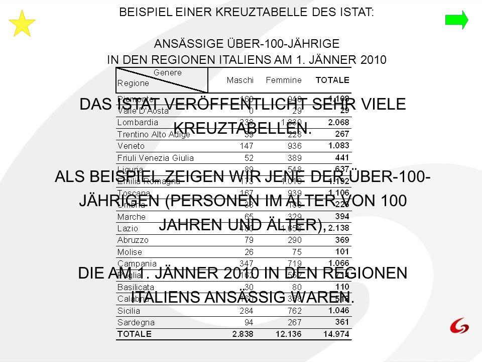 BEISPIEL EINER KREUZTABELLE DES ISTAT: